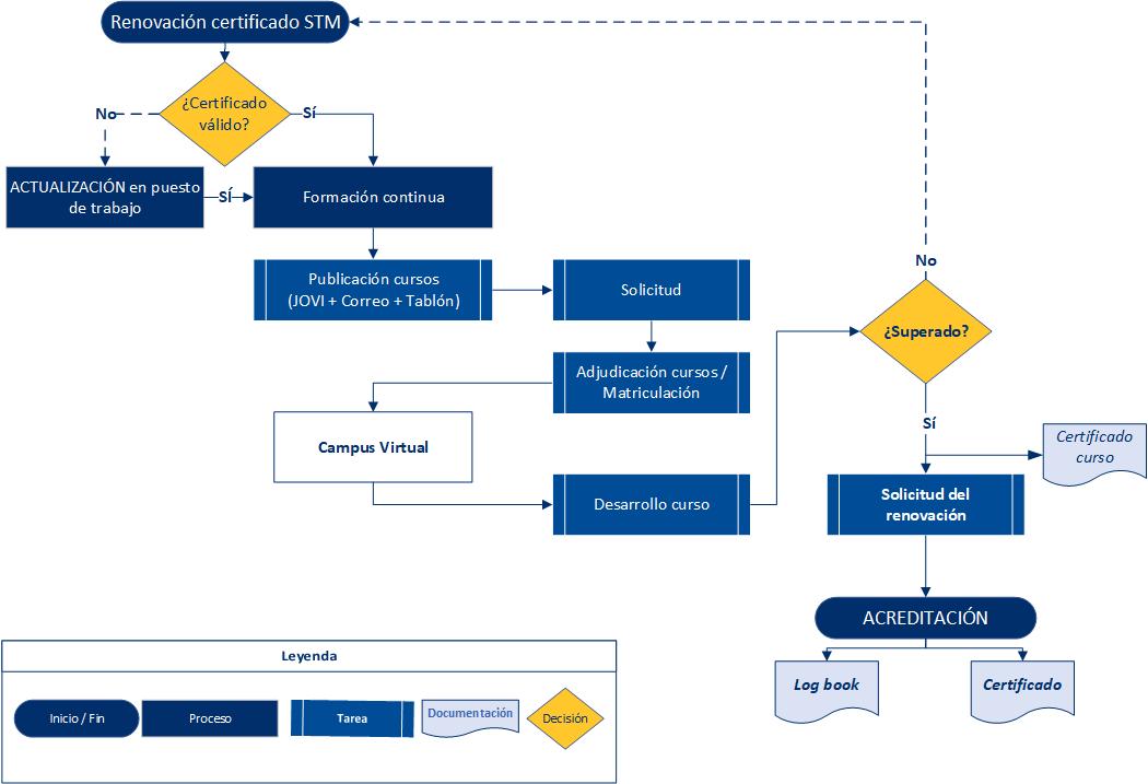 Diagrama de flujo: procedimiento Formación Continua